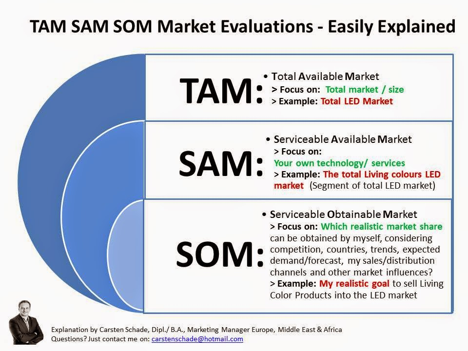 Tam Sam Som Market Evaluations - Easily Explained